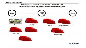 Sub-Creta Hyundai crossover to ride on a new platform - Report
