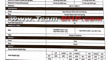 2019 Maruti Wagon R brochure leaks; specs & equipment line inside
