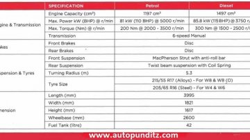 Mahindra XUV300 specifications leaked ahead of launch on 14 February