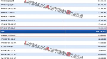 Suzuki Ertiga GT prices leaked ahead of launch next week
