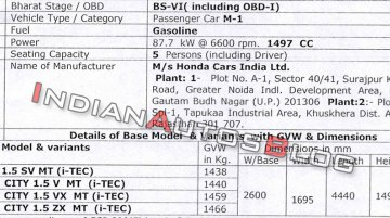 BS-VI Honda City to be launched soon