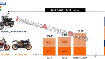 KTM Industries to produce 2 lakh motorcycles in India by 2022