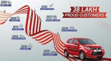 Maruti Alto crosses 38 lakh unit sales milestone