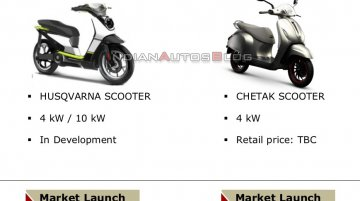 Scoop: Is this Husqvarna electric scooter the Chetak twin headed to India?