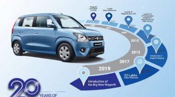 Maruti WagonR ने भारत में पूरे किए 20 साल, जानिए कैसा रहा सफर?