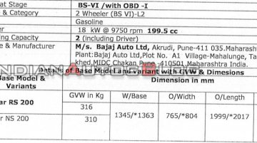 BS-VI Bajaj Pulsar RS200 and BS-VI Bajaj Pulsar NS200 specs leaked