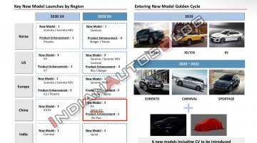 World Exclusive: Kia Seltos EV (Kia Seltos Electric) confirmed, to debut this year