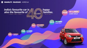 Maruti Suzuki Alto is the only car in India to cross the 40 lakh sales milestone