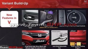2020 Honda Jazz BS6 variants leaked, expected launch tomorrow, 26 Aug