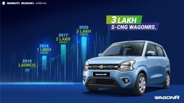 Maruti WagonR S-CNG surpasses 3 lakh sales milestone