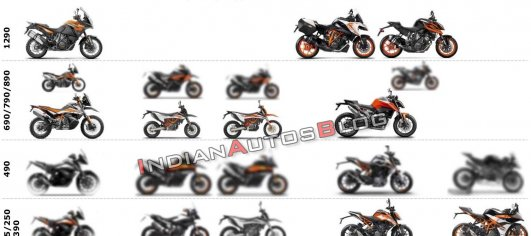 World Exclusive: KTM to launch as many as 9 new models