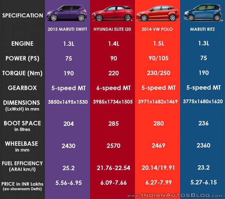 2015 Maruti Swift vs Hyundai Elite i20 vs VW Polo vs Maruti Ritz diesel