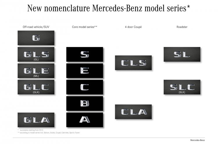 Mercedes-Benz new model names