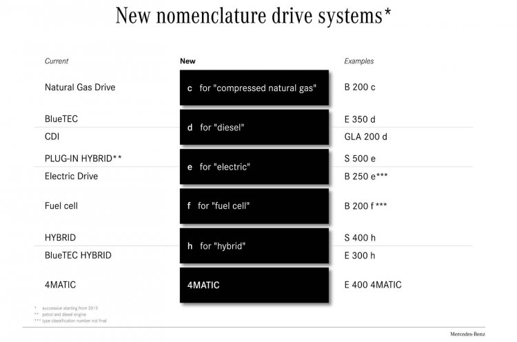 Mercedes-Benz new variant names