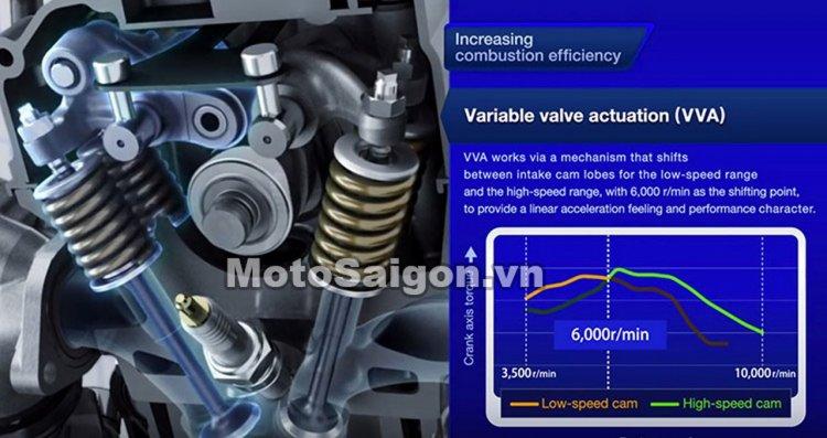 VVA technology explained