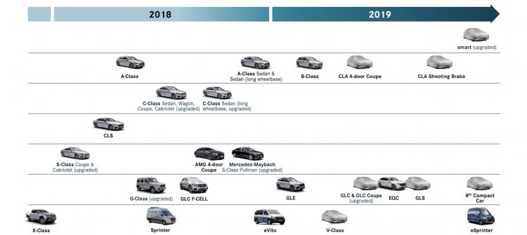 Mercedes Benz 2019 Roadmap