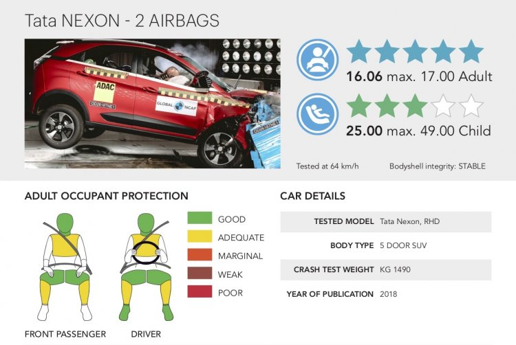Tata Nexon 5 Star Global Ncap Rating