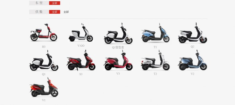 Honda Electric Scooters Chinese Market