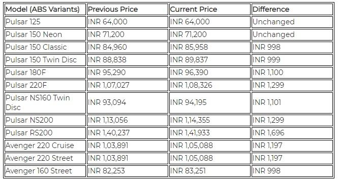 Bajaj Pulsar And Bajaj Avenger Price Hike Septembe