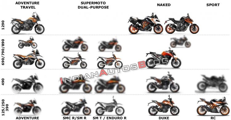 Ktm Upcoming Product Portfolio