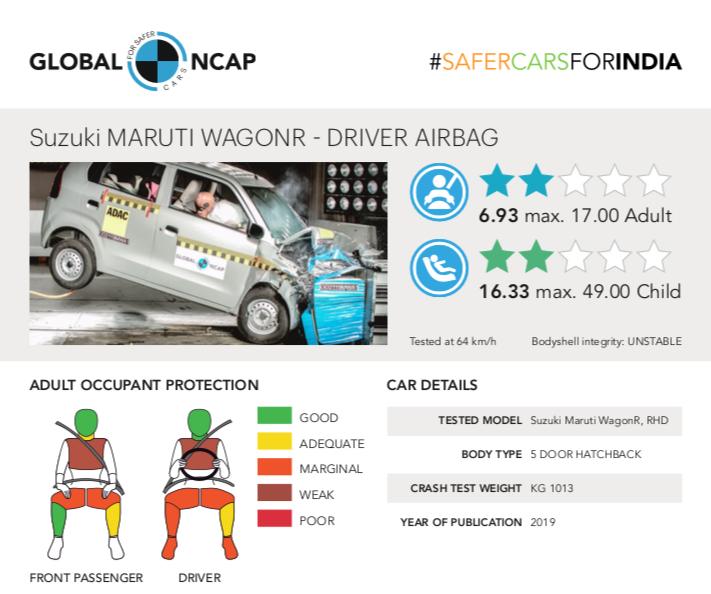 Maruti WagonR Global NCAP crash test results