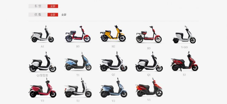 Honda Electric Scooter In China Full List