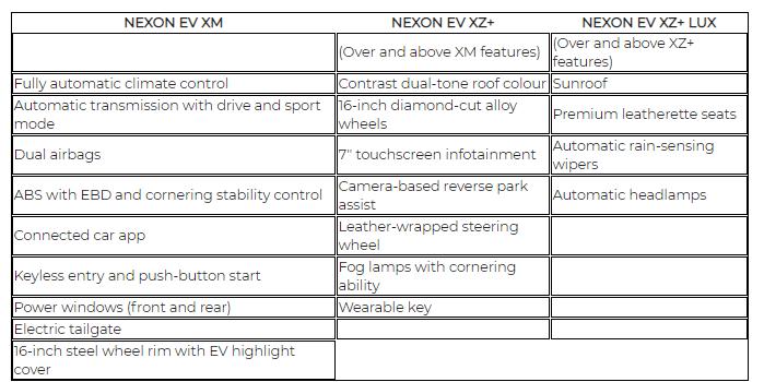 Tata Nexon Ev Variant Comparo