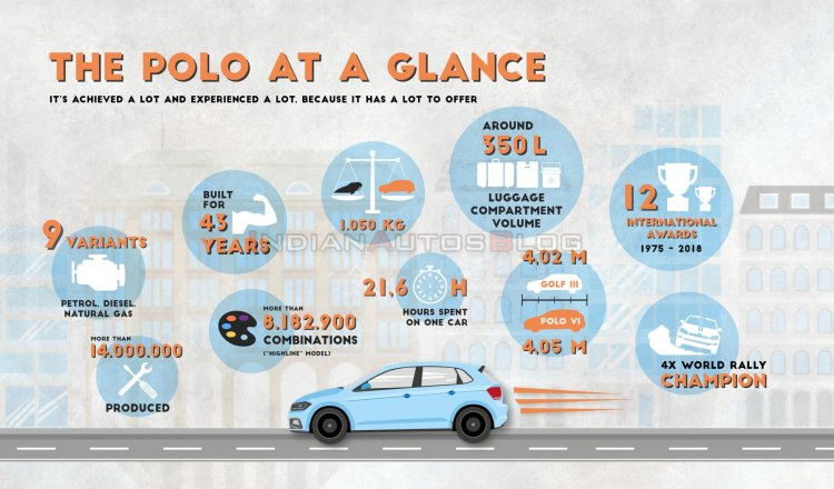 volkswagen polo 2021 Mk6 Vw Polo Infographic