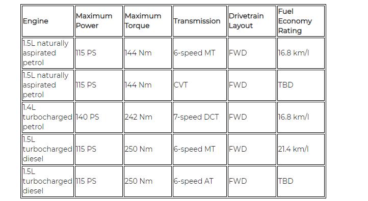2020 Hyundai Creta Mechanical Configurations