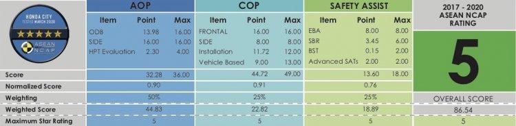 2020 Honda City Asean Ncap Scores