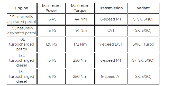2020 Hyundai Verna Powertrains