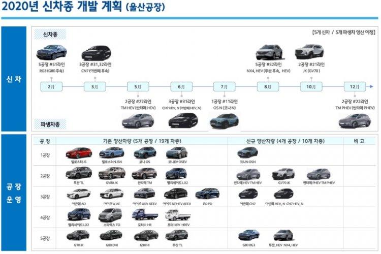 Hyundai Ulsan Production Schedule 2020