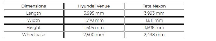 Hyundai Venue Vs Tata Nexon Dimensions