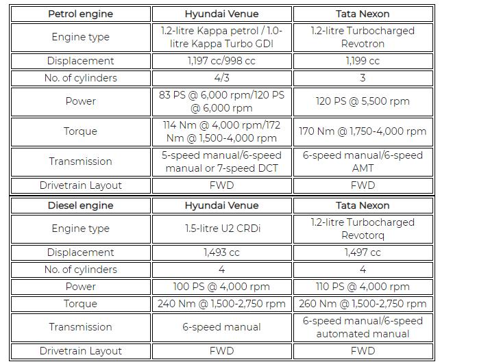 Hyundai Venue Vs Tata Nexon Engines Transmissions