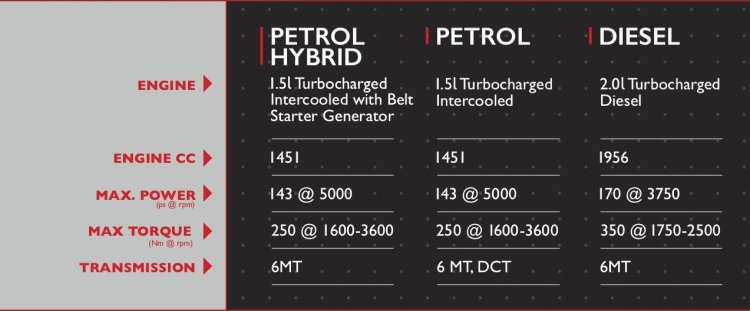 Mg Hector Engines Transmissions Specs D53c