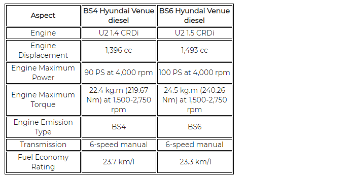 Bs4 Hyundai Venue Diesel Vs Bs6 Hyundai Venue Dies