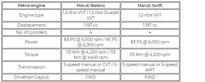 Maruti Baleno Vs Maruti Swift Engines Transmission