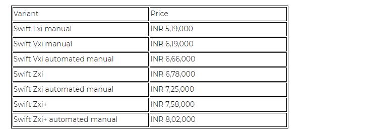 Maruti Swift Prices