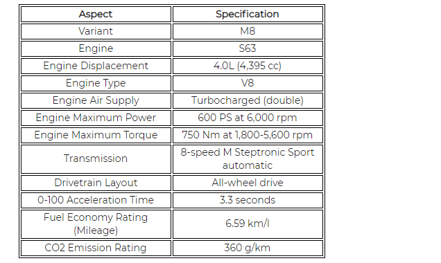 Bmw M8 Coupe Specifications