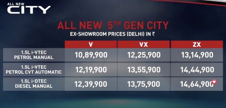2020 Honda City Variant Wise Price List