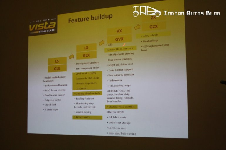 Tata Indica Vista facelift features