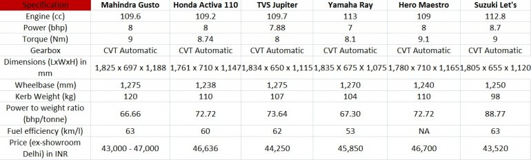 Mahindra Gusto vs Honda Activa 110 vs rivals tech spec comparison