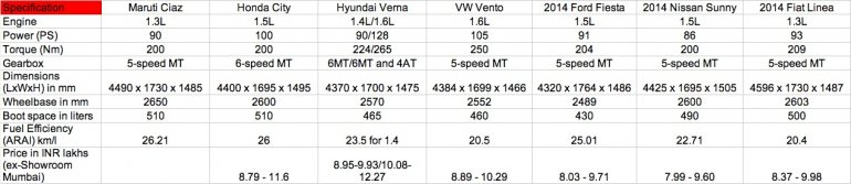 Maruti Ciaz vs Honda City vs Hyundai Verna vs Vento vs Sunny vs Fiesta
