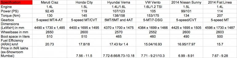 Maruti Ciaz vs Honda City vs Hyundai Verna vs Vento vs Sunny vs Linea