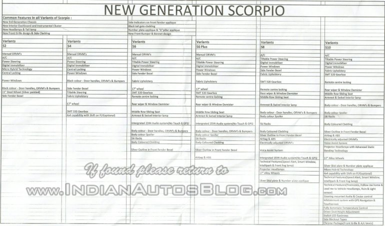 New Mahindra Scorpio feature list