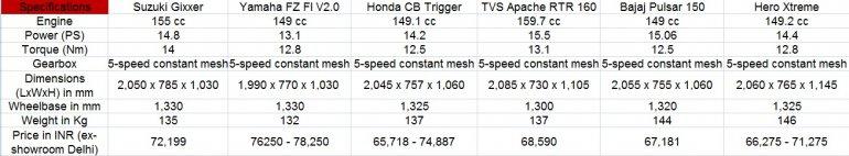 Suzuki Gixxer vs rivals
