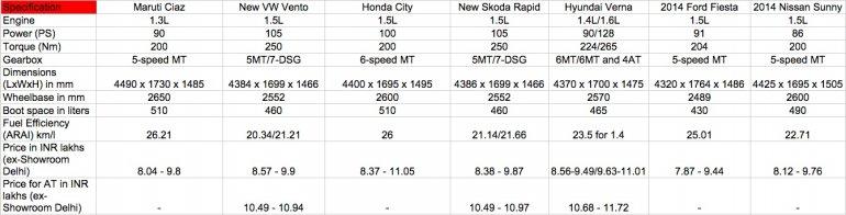 Maruti Ciaz vs Honda City vs New Vento and Rapid vs Verna diesel