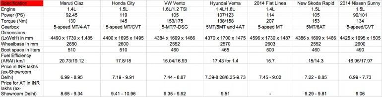 Maruti Ciaz vs Honda City vs New Vento and Rapid vs Verna petrol