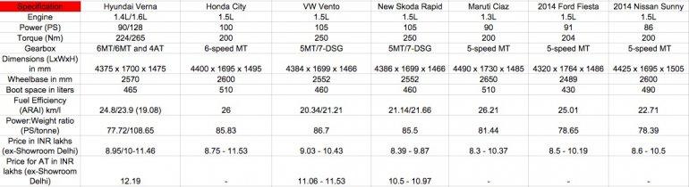 Hyundai Verna facelift, Honda City, Maruti Ciaz, VW Vento diesel comparo