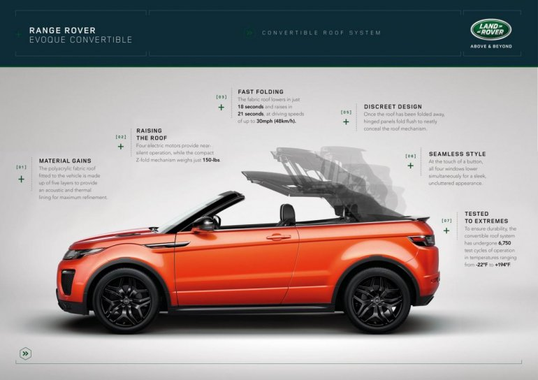 Range Rover Evoque Convertible roof mechanism unveiled